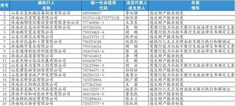 济南市集中发布诚信黑榜 20名失信被执行人曝光