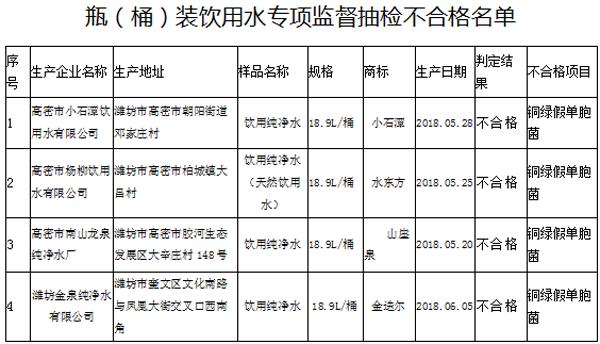 潍坊抽检40批次瓶(桶)装饮用水 4批次产品不合格