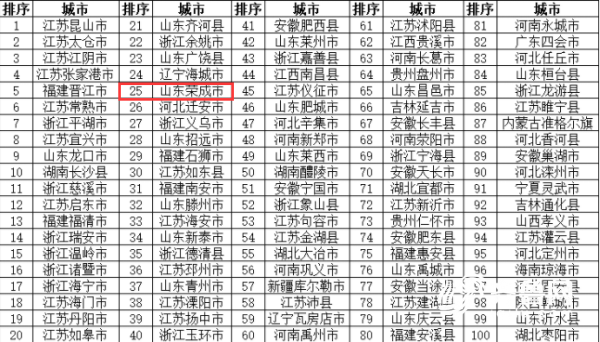 2018年度全国科技创新百强县.png