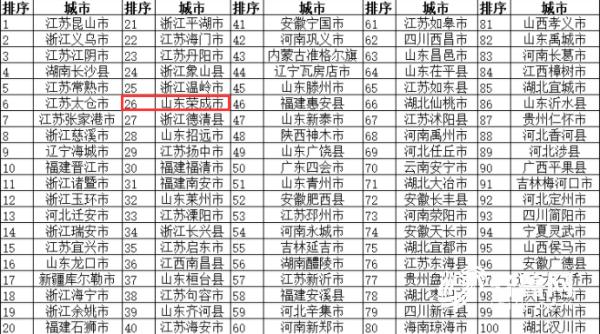 2018年度全国新型城镇化质量百强县.png