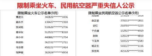 9月新增215人被限乘火车 586人被限乘飞机