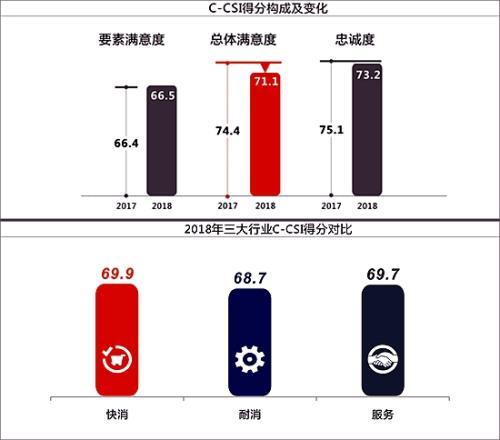 2018年C-CSI稳中略降 中国品牌占67.1%延续高速增长