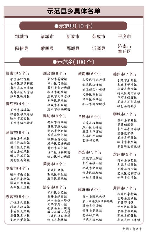 乡村振兴齐鲁样板 标杆选定110个县乡
