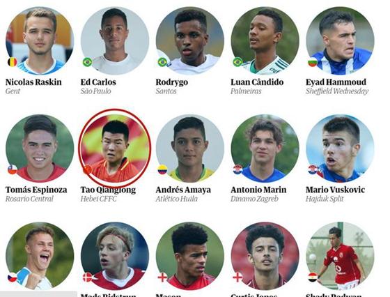 国青小将入围世界60大天才球员 比肩日韩两大新星