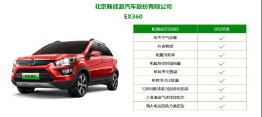 【新闻稿】斩获绿色产品认证证书,北汽新能源EU5、EX360定义绿色座驾20181011972