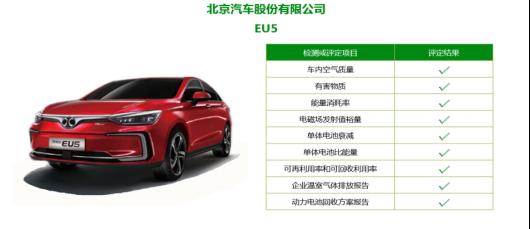 【新闻稿】斩获绿色产品认证证书,北汽新能源EU5、EX360定义绿色座驾201810111244