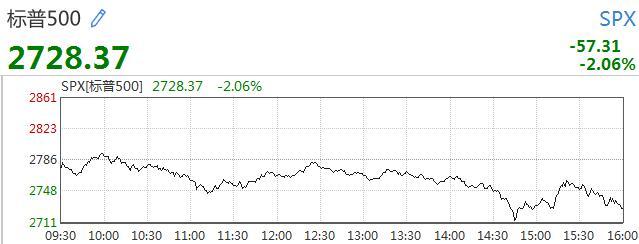 美国三大股指再度收跌 道指两日跌逾1300点