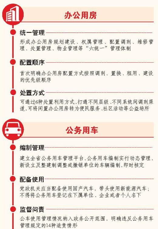 """山东:办公用房""""六统一"""" 公务用车""""进平台"""""""