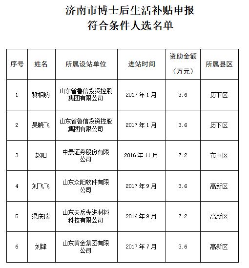 济南2018年博士后资助申报符合条件人选名单公示!