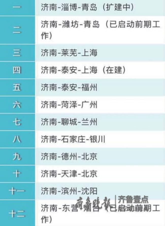 """济南""""三环十二射""""交通网现雏形,目前已完成一环九射"""