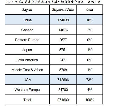 服务器市场60%增量来自云服务器
