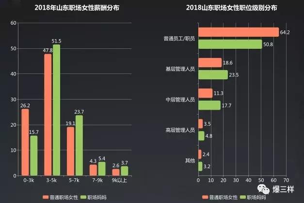 """2018山东""""职场妈妈""""生存现状揭秘:备受""""管理层""""青睐!"""