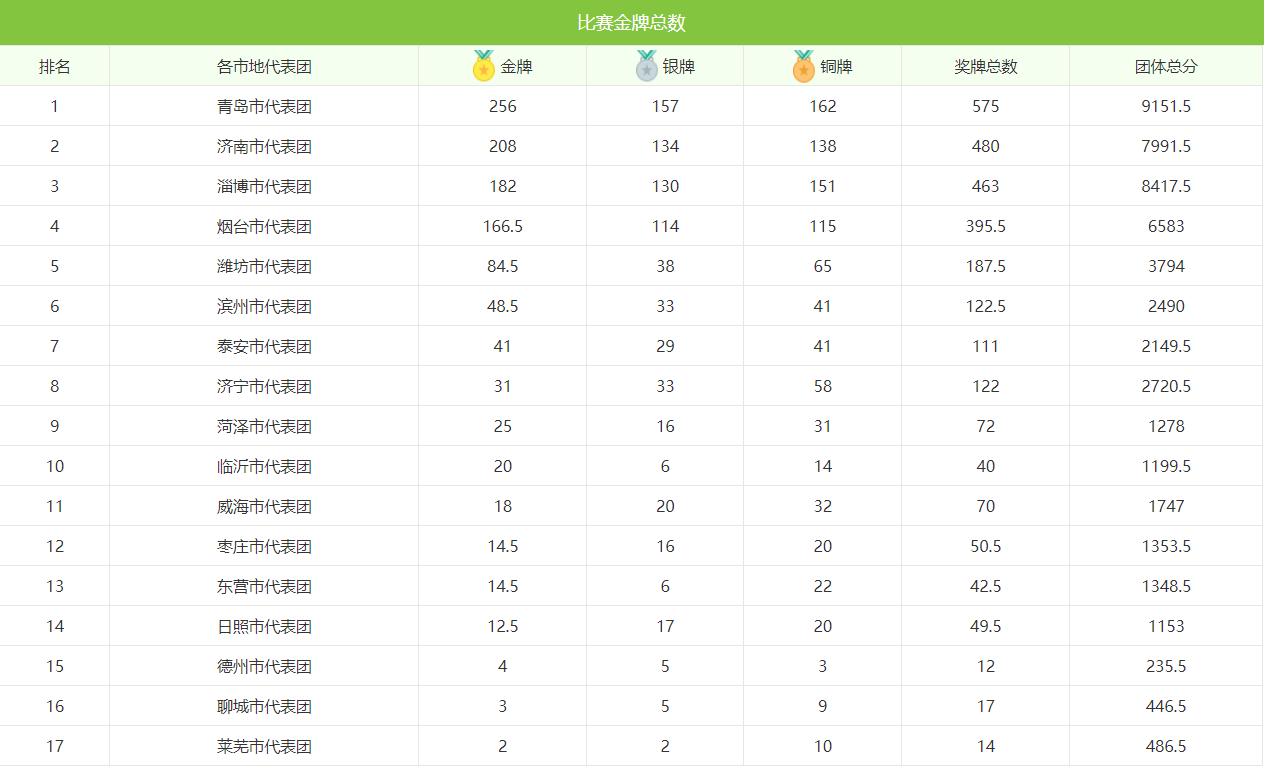 跃动齐鲁看省运·省运会完美?#23637;?金牌榜青岛位列榜首
