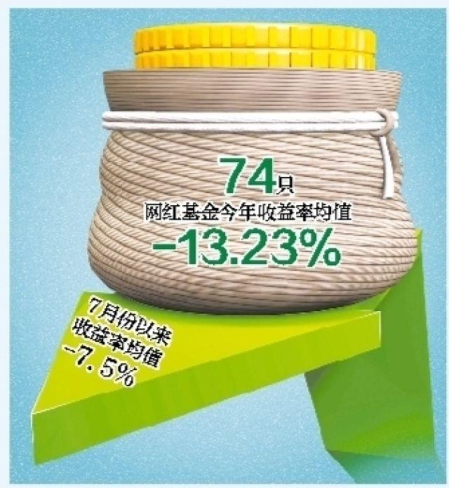 网红基金今年平均跌幅超13% 有人半年赔了30万