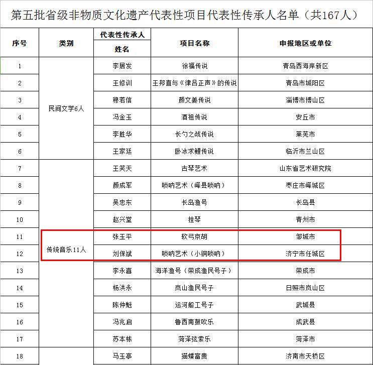 第五批省级非遗传承人公布,济宁7人上榜!