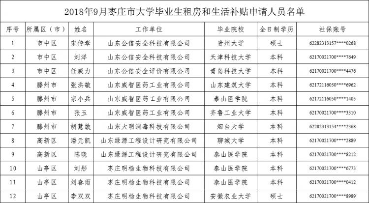 12名大学毕业生拟领租房和生活补贴(公示名单)