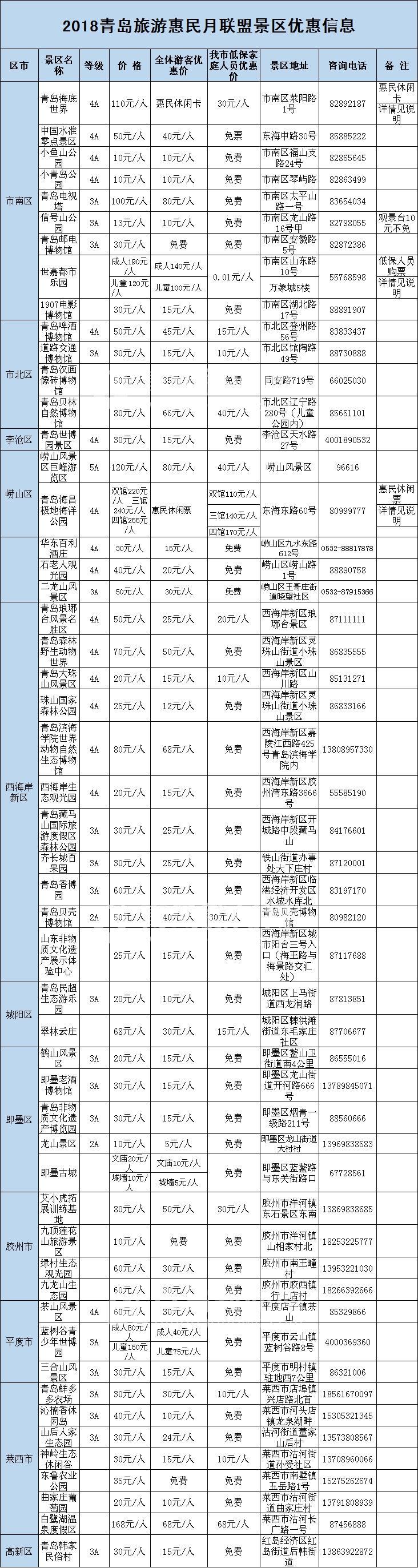 好消息!11月,青岛52家景区降价,甚至免票!