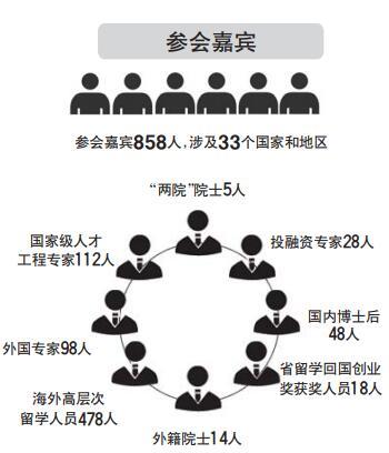 """山东""""海洽会""""成功对接3600余项目,858名顶尖人才参会"""