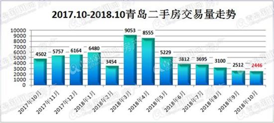 """""""银十""""青岛二手房成交2446套 成交量连续第七个月下降"""