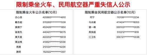"""10月新增219人被限乘火车 高铁""""霸座姐""""在列"""