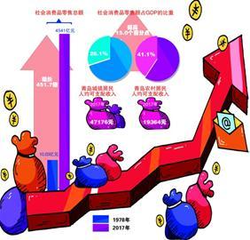 山东青岛社会消费品零售总额40年增长451.7倍