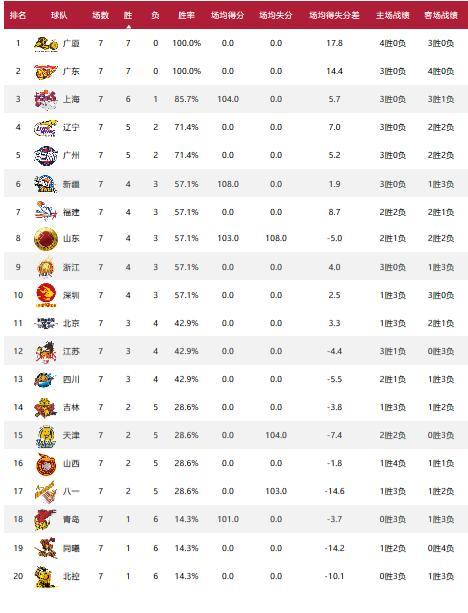 CBA积分榜:两队至今无败绩 山东西王位列第8