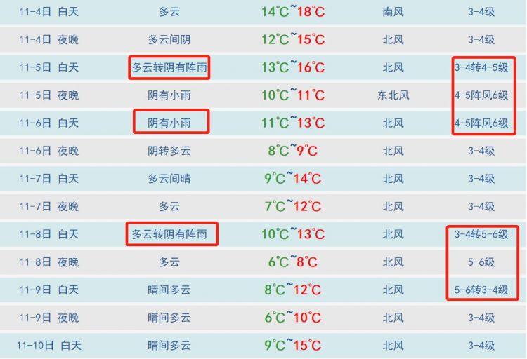 """3场雨+大降温马上到 青岛这个地方提前下了一场""""雪"""""""