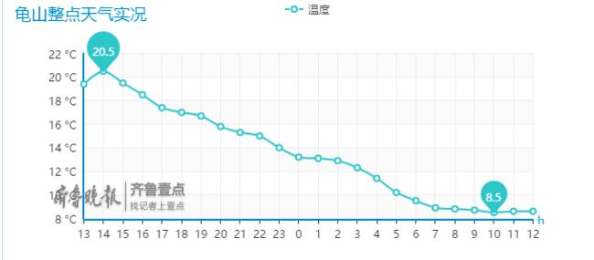 秋雨发威济南单日降温超10℃,但这还不是冬天