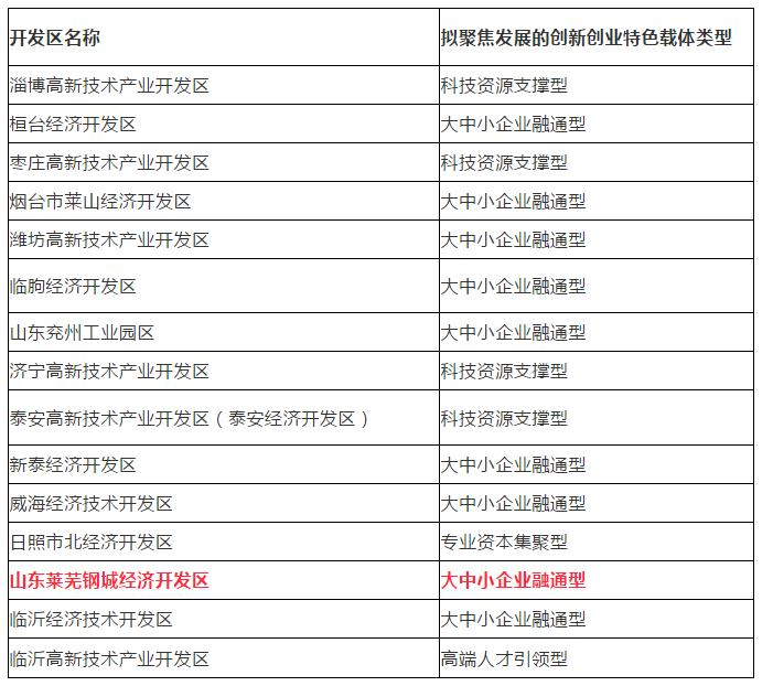 点赞!莱芜两项目上榜省级名单,将获重点扶持