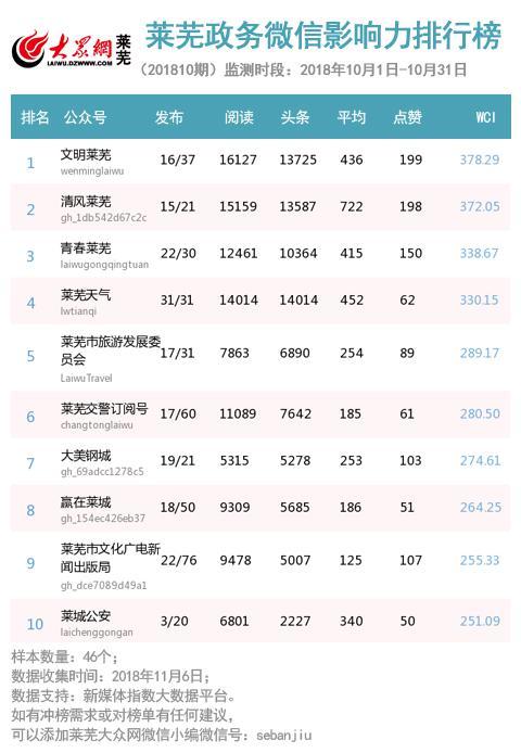 莱芜十月政务微信排行榜发布 文明莱芜位居榜首