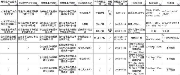 枣庄7批次食品及食品相关产品不合格被通报