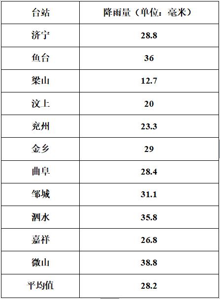 济宁平均降雨量28.2毫米 今日小雨转多云