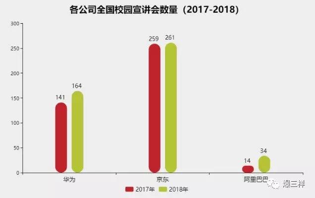 山东秋季校园招聘十大高薪岗位公布:网络游戏开发月薪已过万