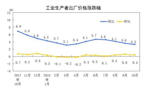 统计局:10月工业生产者出厂价格同比上涨3.3%