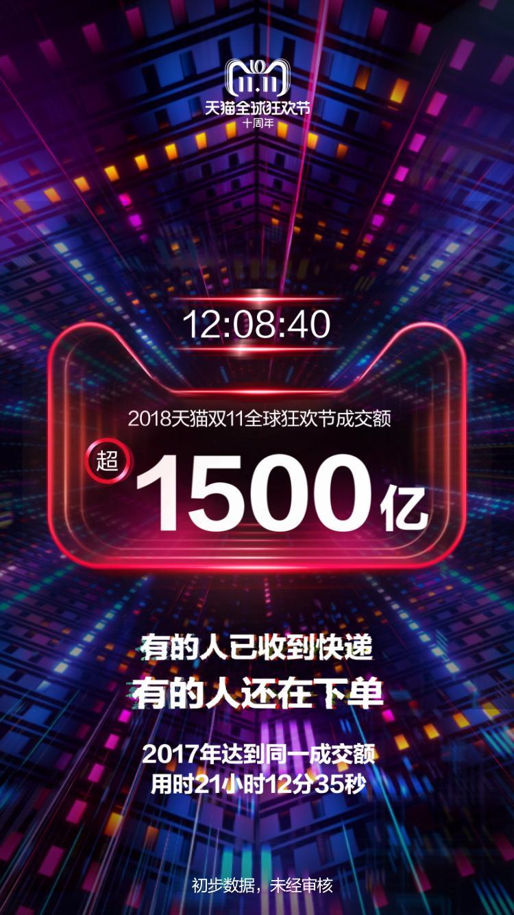 12小时成交超1500亿!天猫双11引爆中国消费升级新能量
