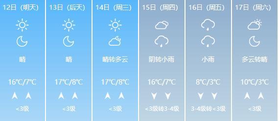 冷空气可能比双11快递先到!又一波降雨等你签收...