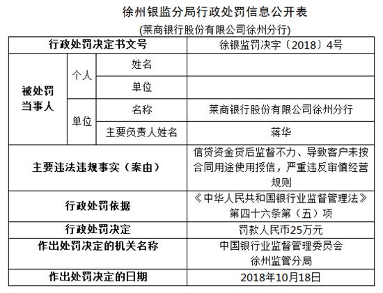 莱商银行徐州分行遭监管部门处罚 两次出现贷后管理未尽职