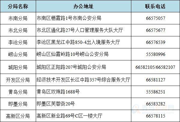 3003人获青岛积分落户资格 12月1日起可办理落户