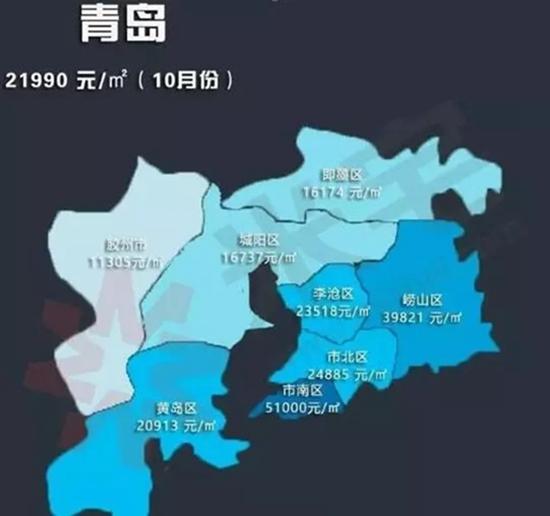 10月青岛新房均价突破20000元/㎡!总价100万的房子还有这些
