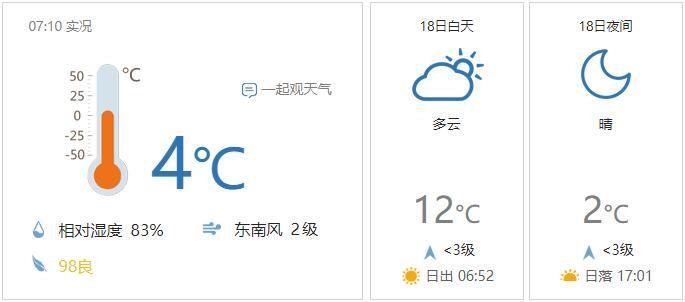真的冷了!山东今日有地方最低温到了-2℃,小心防寒