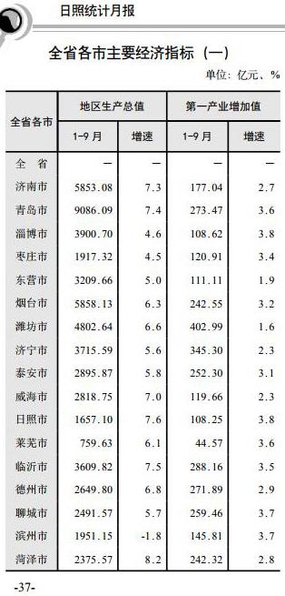山东各地市前三季度GDP出炉:6地市增速超7%
