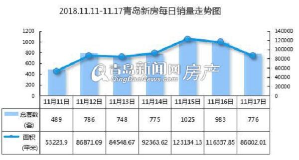 上周青岛新房成交5582套小涨 西海岸和胶州均破千套