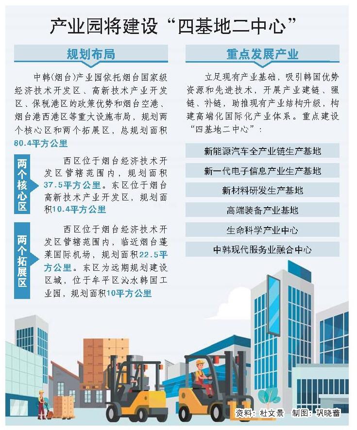 中韩产业合作:山东到2025年新引进韩资项目100个以上