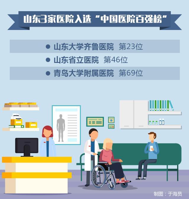 医院专科哪家强?山东急诊生殖两科位列华东区之首