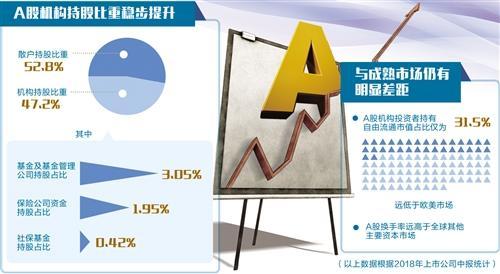 养老目标基金等加速入场 A股机构化趋势渐明显