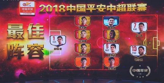 2018年度中超颁奖盛典:鲁能2人入选最佳阵容