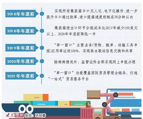 山东出台25项举措优化口岸营商环境 整体通关时间压缩三分之一