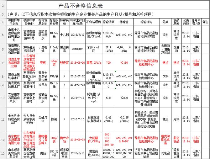 省食药监局食品抽检 潍坊2企业产品不合格被通报