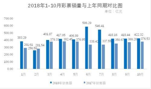 10月份全国共销售彩票逾422亿元 同比增长12.2%