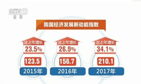 国家统计局:我国经济发展新动能加速成长